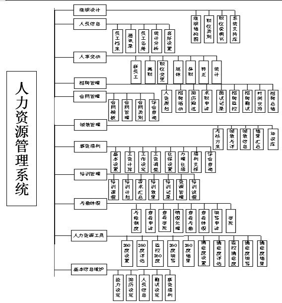 系统功能模块结构图如下
